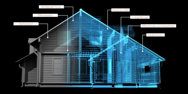 Abbildung: Smart Home