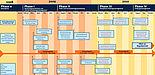 Abbildung: Der Projektablauf bis zum Regelbetrieb