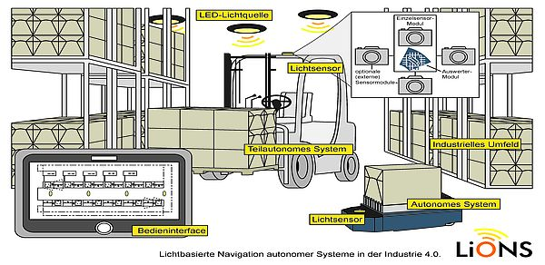 Lichtbasierte Navigation für die Industrie 4.0. Grafik: Fraunhofer IEM