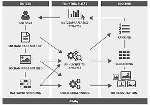 Abbildung (Projekt Aby gets digital: ARAby): Mustererkennung und Ähnlichkeitsanalyse: Bei dem Vorhaben der Universität Paderborn geht es um eine verbesserte Auffindbarkeit von digitalen Bildern im Rahmen geisteswissenschaftlicher Forschung.