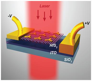 Forschung - Optoelectronics and Photonics (Universität